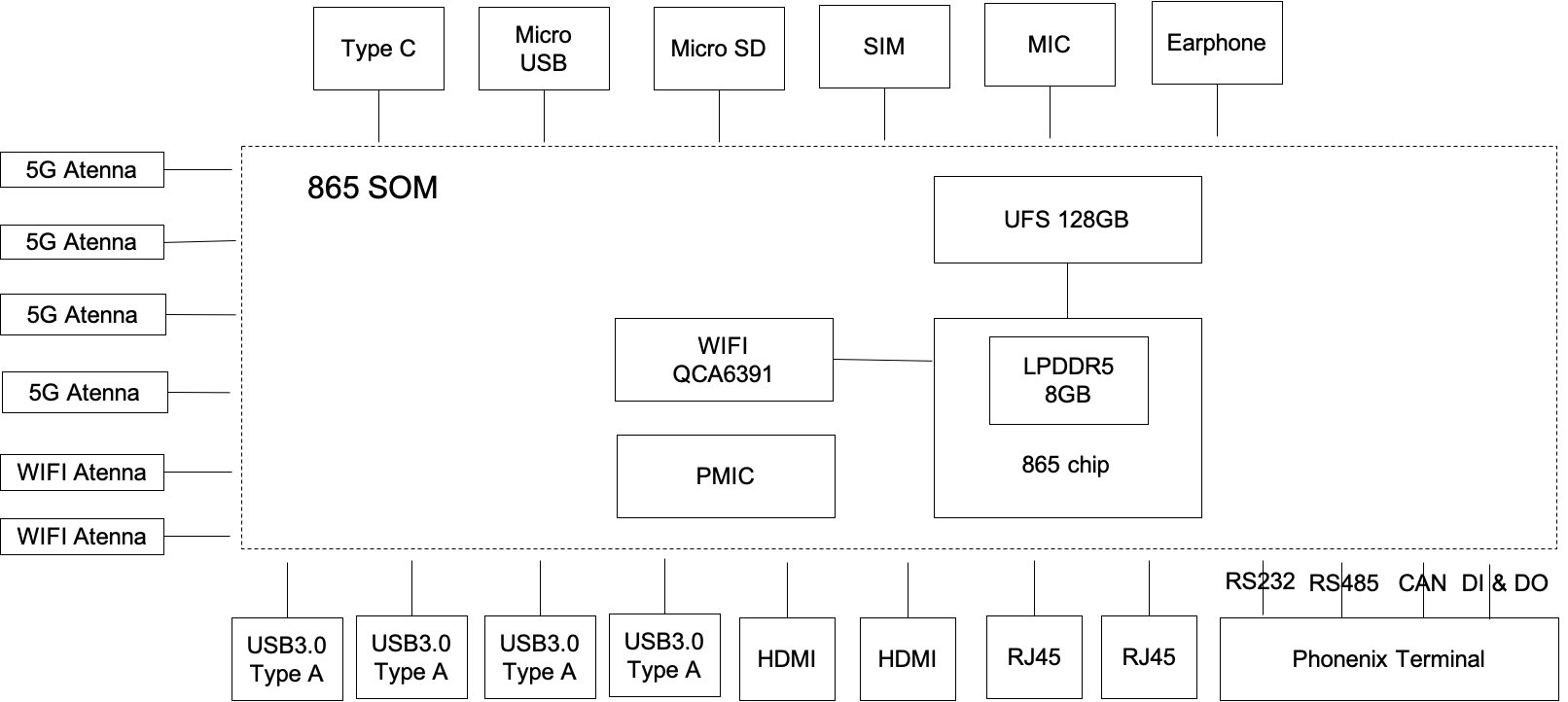 EB5 system architecture